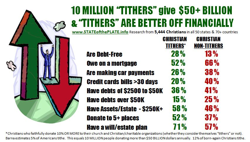 church tithing